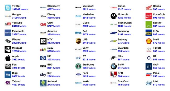 tweetedbrands-le-top-50-des-marques-les-plus-citees-sur-twitter