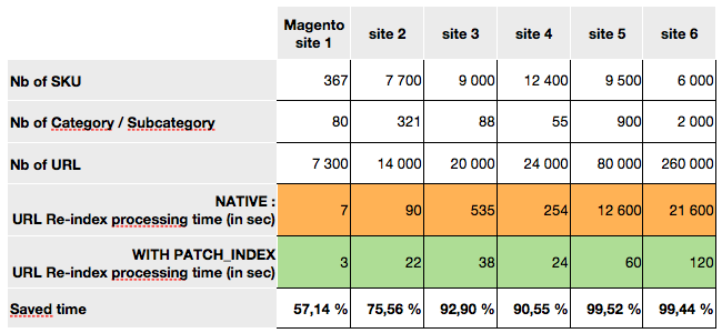 Magento re-index processing time Benchmark