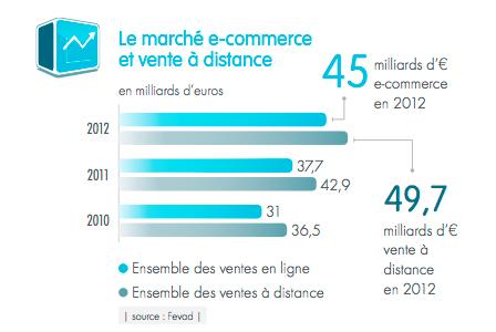 Bilan e commerce en 2013 evolution et perspectives 2014 - Etude de marche pret a porter feminin ...