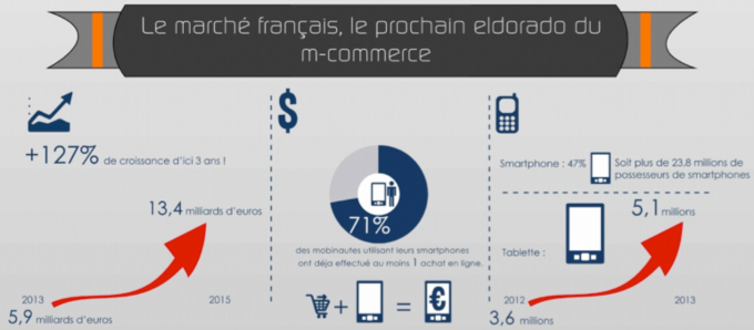 Comment rattraper le retard de la France en M-Commerce