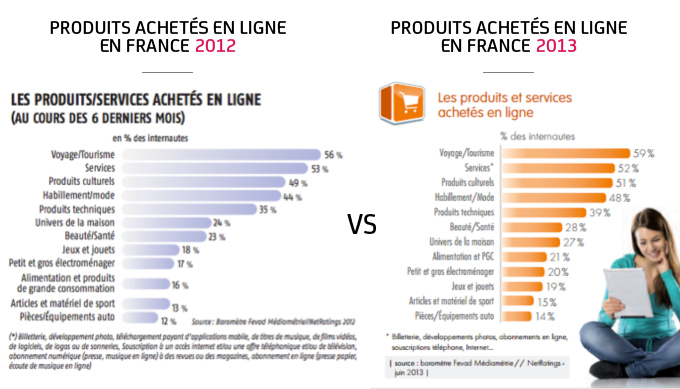 Statistiques 2012 vs 2013
