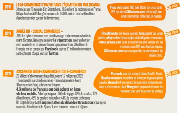 Retrospective 2003-2013 - 10 ans de E-Commerce