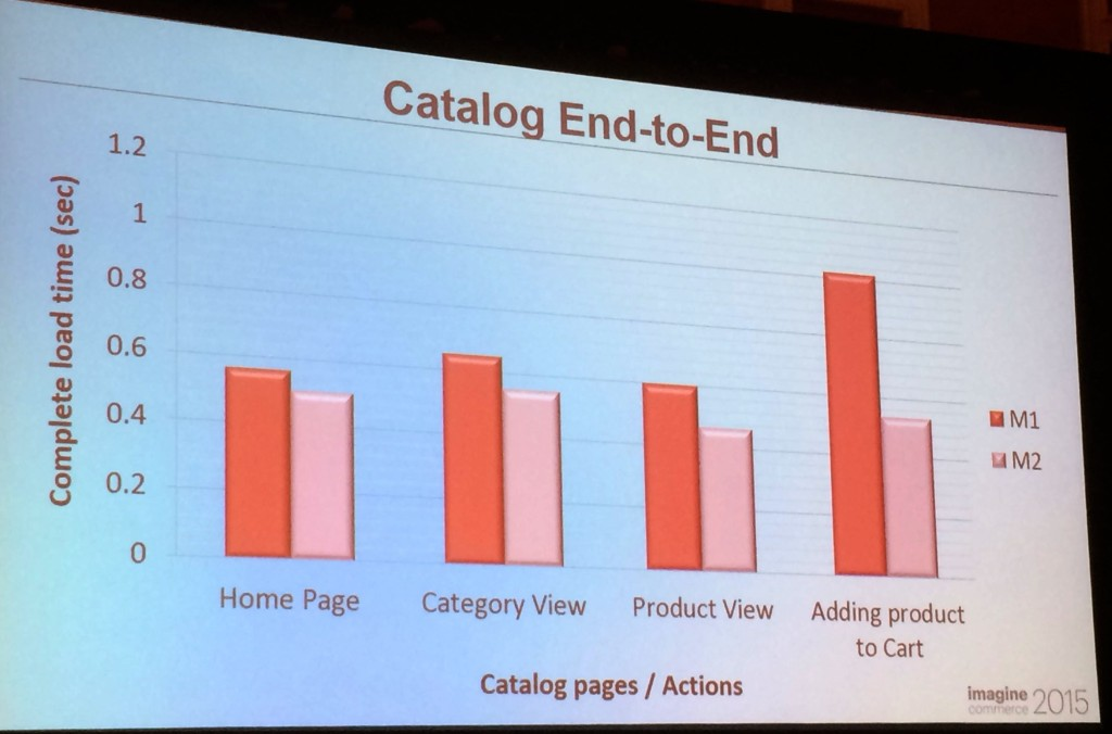 Comparaison des performances entre Magento1 et Magento2 : l'ajout au panier est 2 fois plus rapide !!!