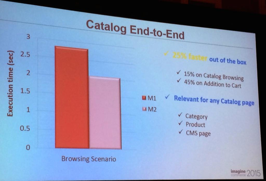Magento2 : l'affichage du catalogue produit sera 15% plus rapide que Magento 1