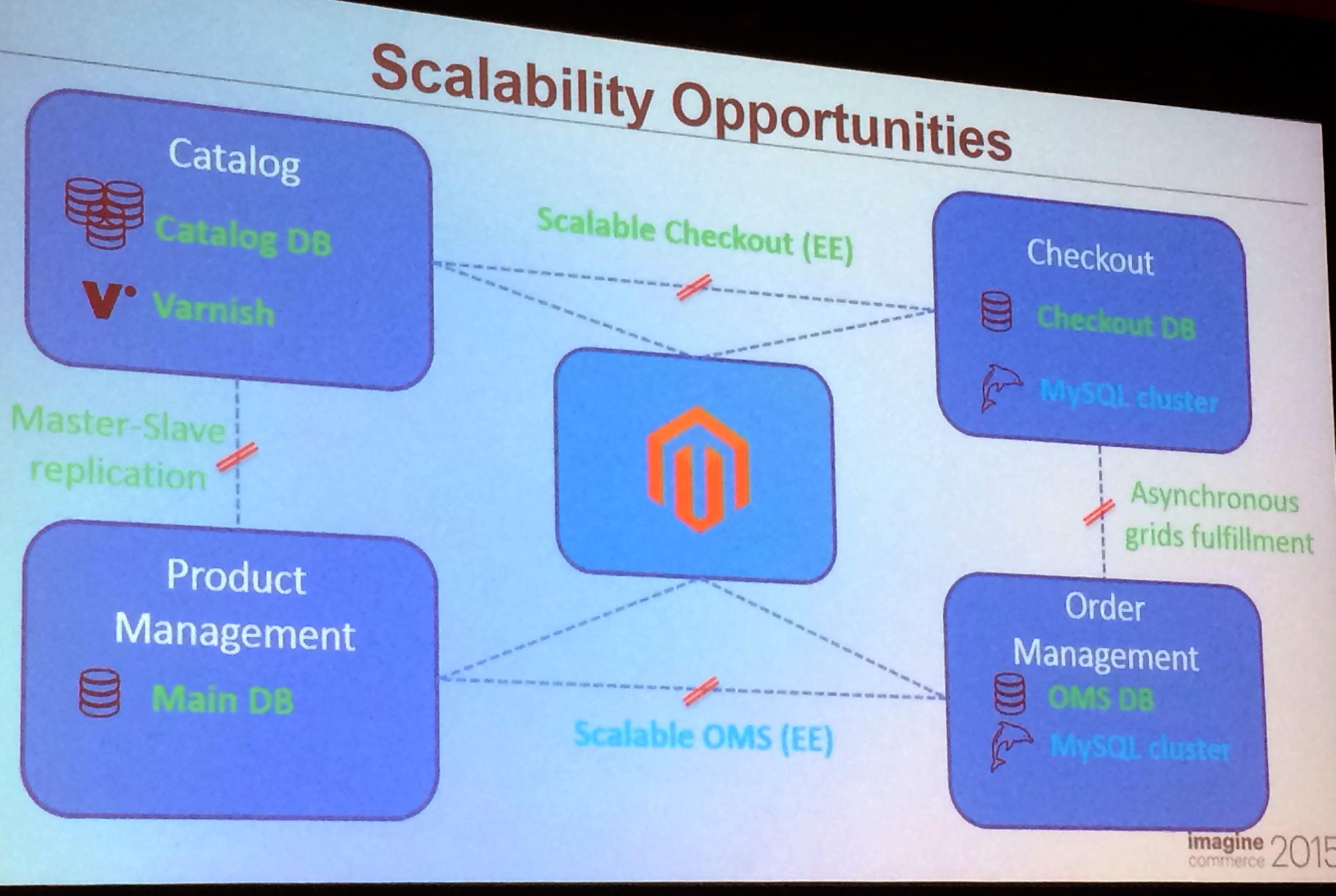Magento2 : évolutivité et scalabilité de de l'architecture