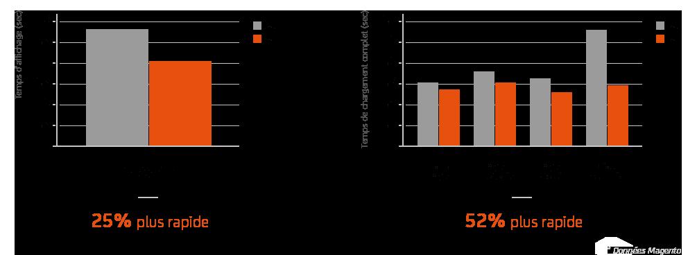 Agence-DND-Graph-01-Magento-2