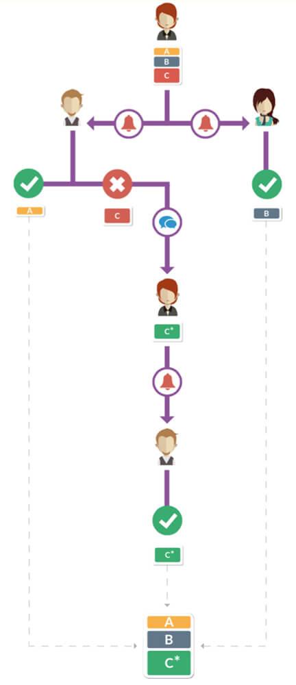 Workflow Akeneo PIM 1.5