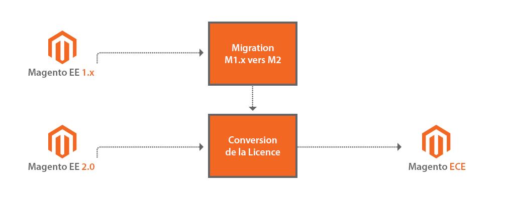 Migration-Magento-ECE