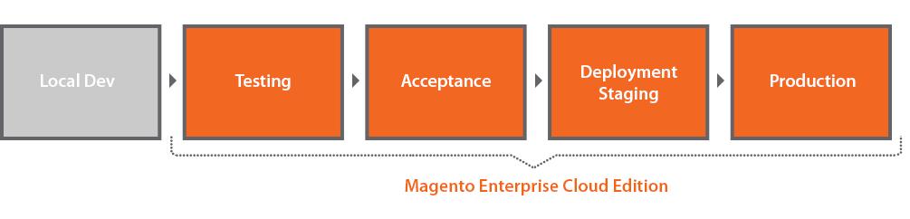 Workflow-Magento-ECE-2