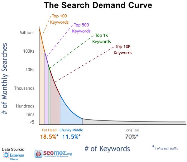 DND-SEO-search-demand