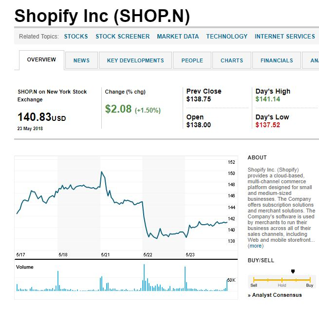 actions shopify dégringolent après annonce Adobe x Magento