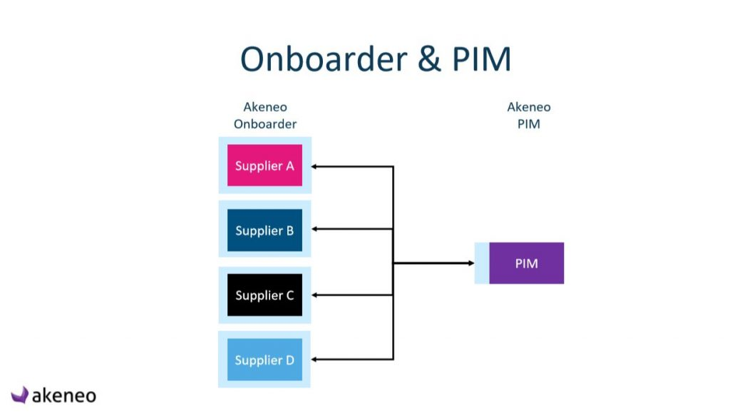 Akeneo Onboarder facilitant les échanges fournisseurs/distributeurs