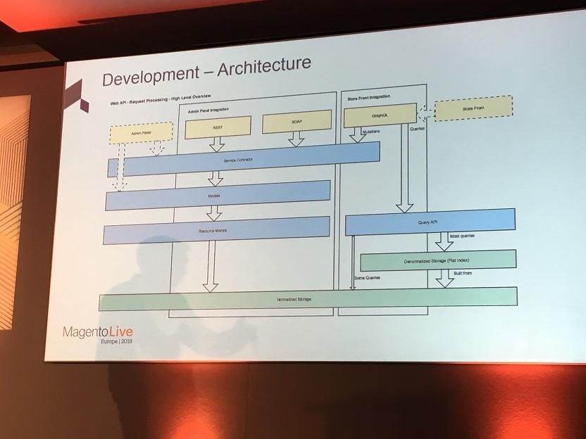 présentation de l'architecture avec GraphQL