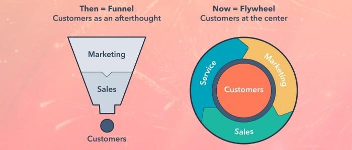 HubSpot, Marketing, Sales, alignement, Parcours client