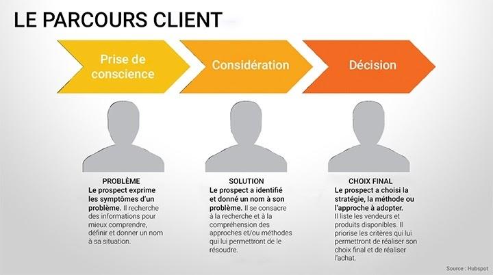 Parcours client, E-Commerce, HubSpot, Marketing, Sales, alignement
