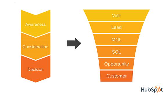 E-Commerce, CRM, HubSpot, Marketing, Sales, alignement