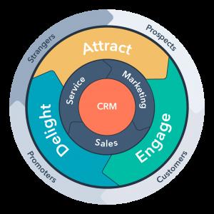HubSpot, Marketing, Sales, alignement