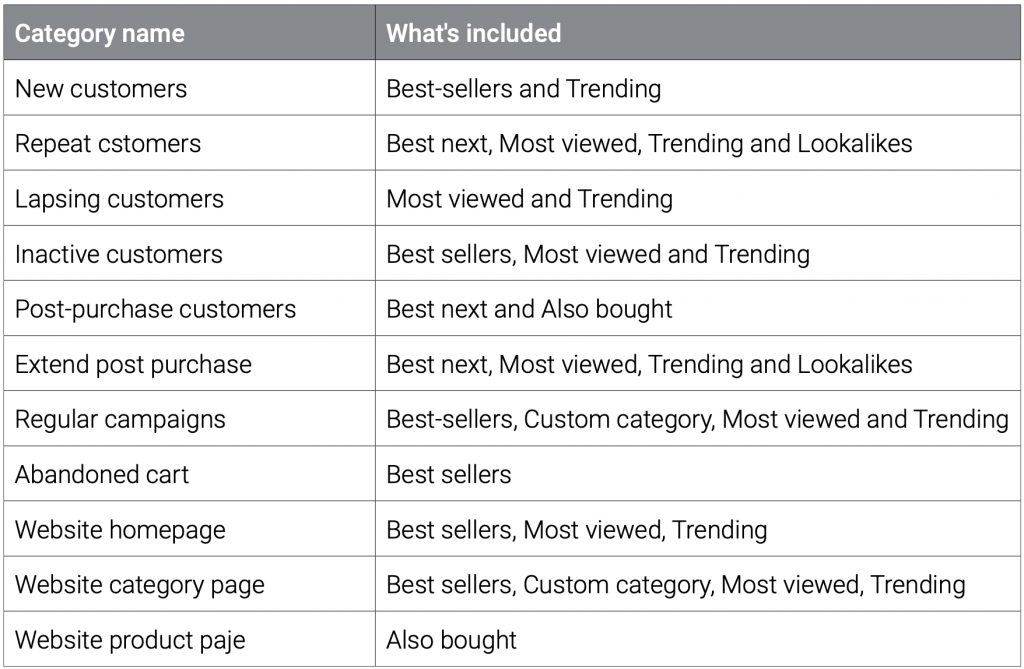 dotdigital, marketing automation, e-commerce