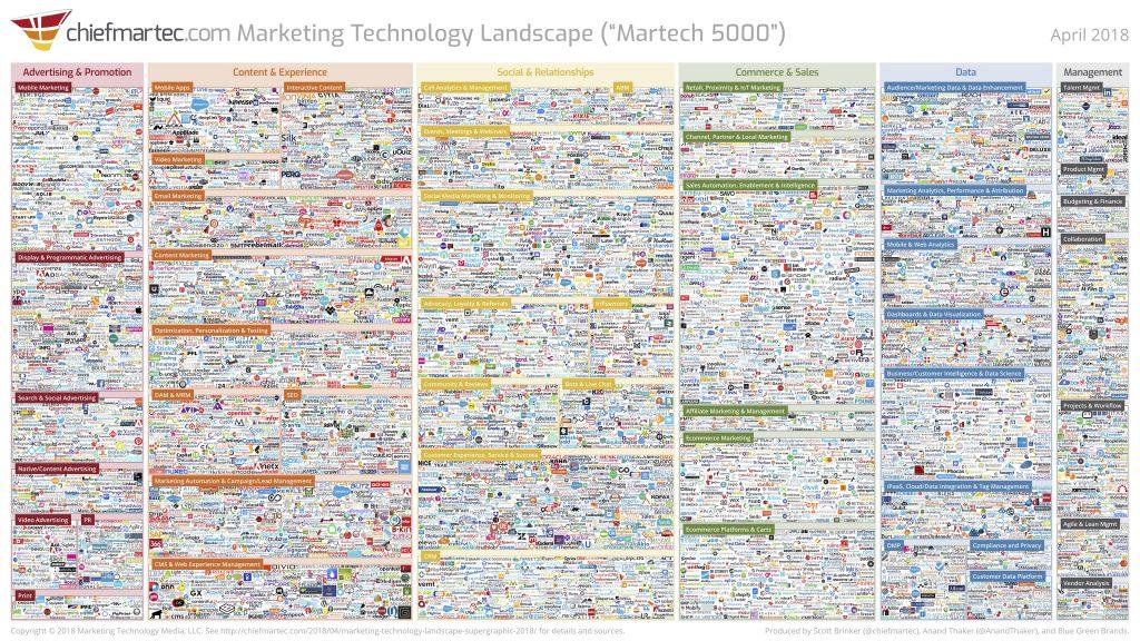 Marketing Technology SaaS Landscape