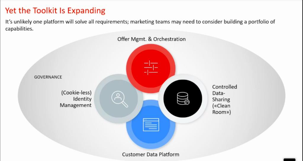 DND - Adobe Customer Platform