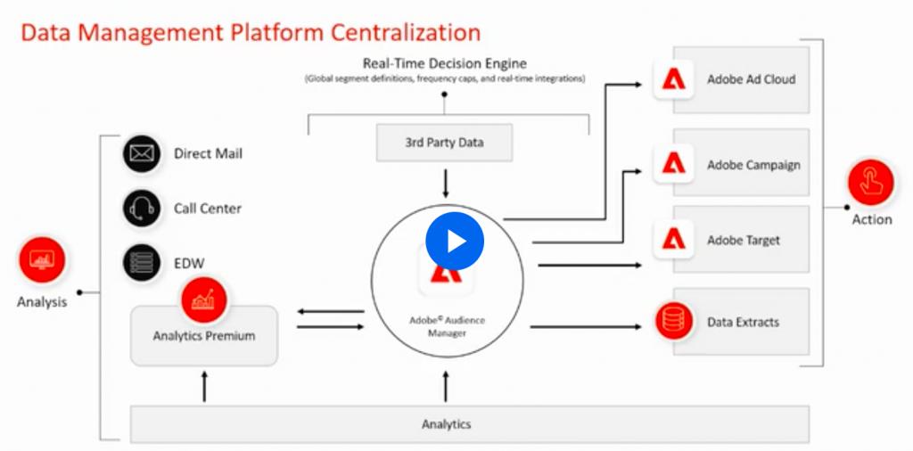 DND - Adobe Data Management Platform Centralization