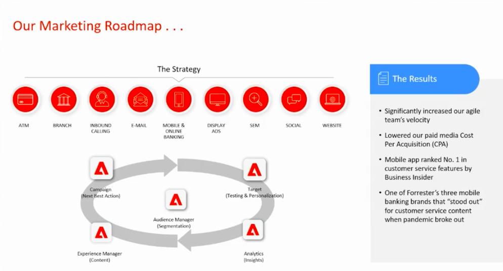 DND - US Bank Marketing Roadmap