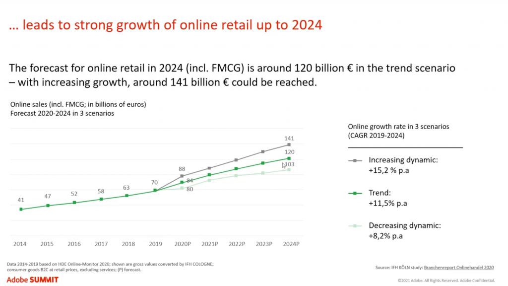 DND - COVID-19 prédictions marché E-Commerce