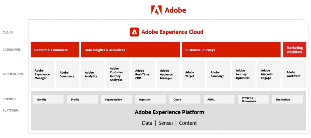 DND - Périmètre Adobe Experience Cloud