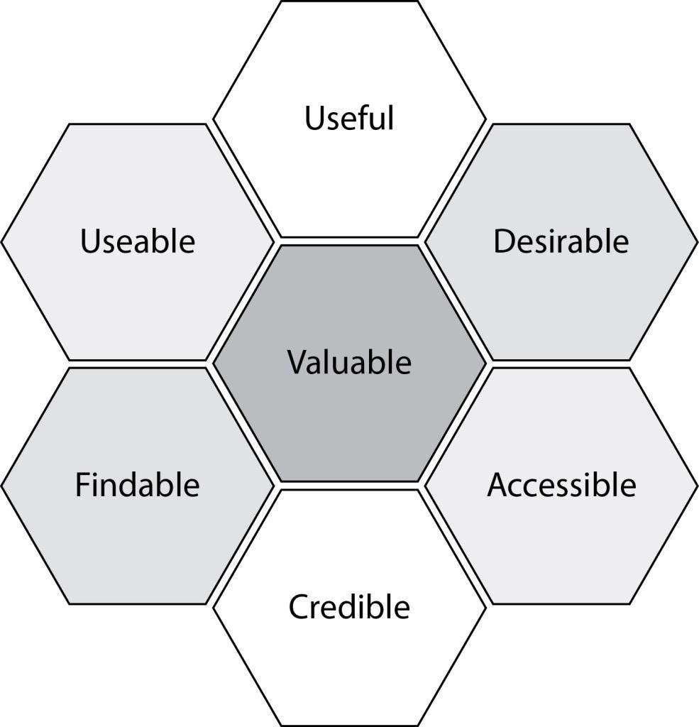 DND-User-Experience-Peter-Morville