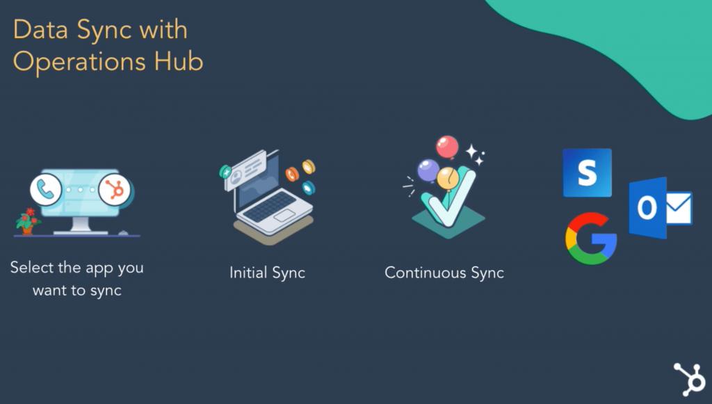 DND - Contact Sync - HubSpot - Magento