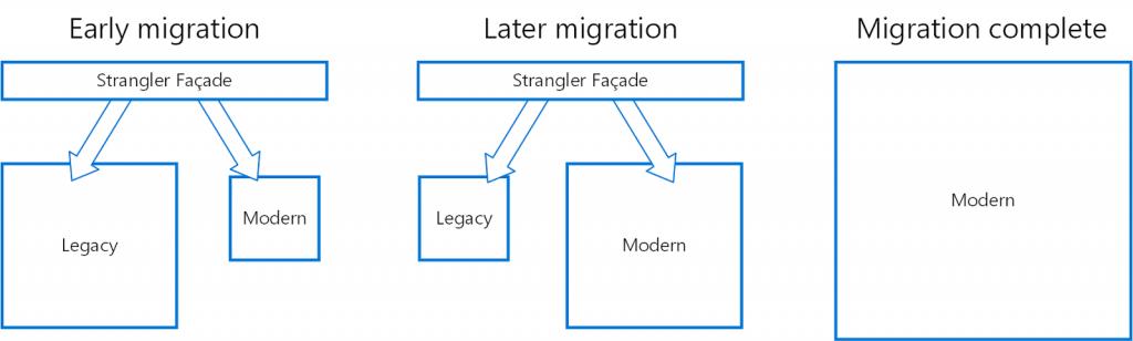 DND - Legacy - Migration