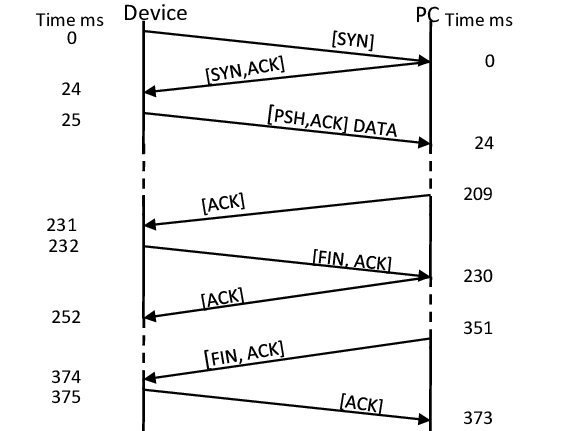 DND - TCP-Message-exchange-latencies