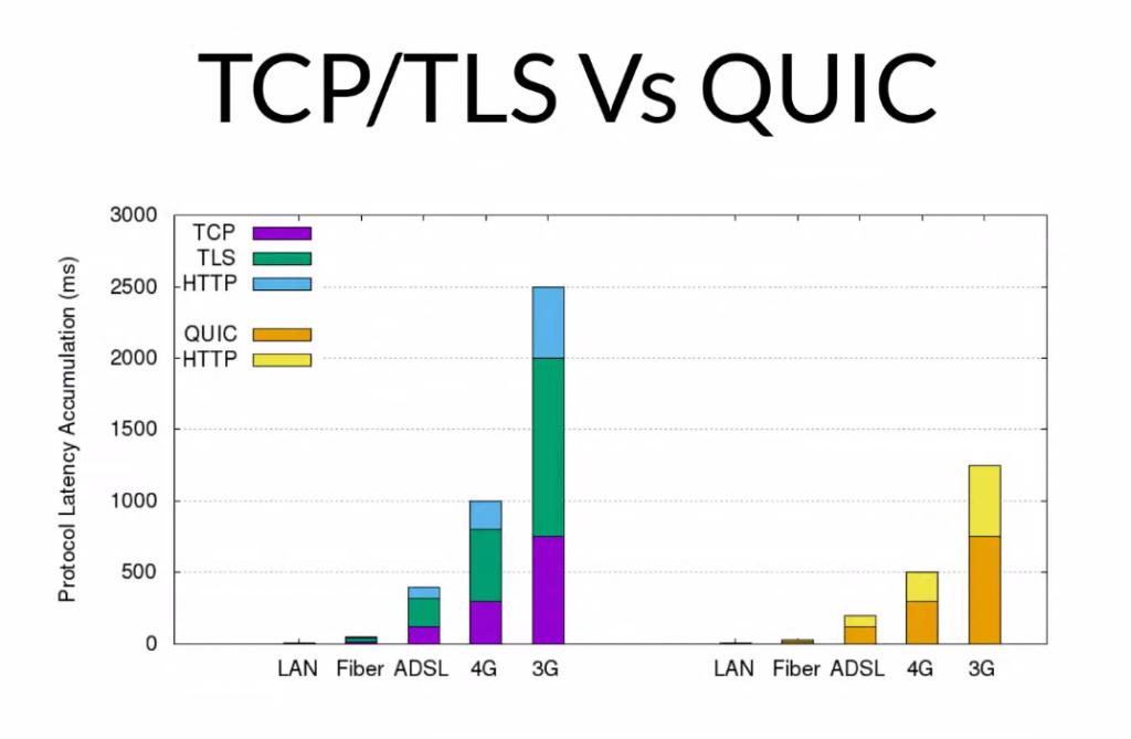 DND - TCP : TLS VS QUIC